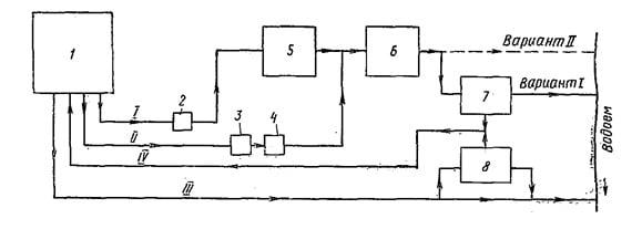 Схема канализации предприятия