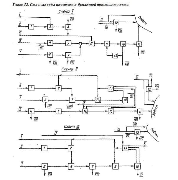 Схемы I—III очистки сточных