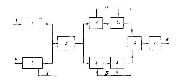 Схема биохимической очистки
