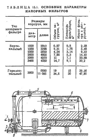 Напорный механический фильтр сточные