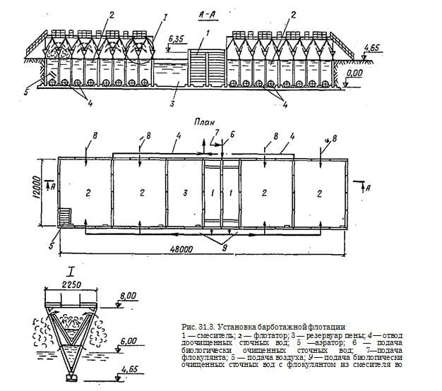 Схема движения воды (а) и пены